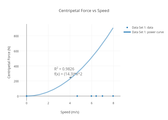 centripetal force vs speed scatter chart made by christaa29 plotly