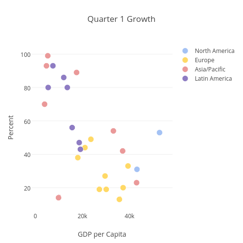 Quarter 1 Growth | scatter chart made by Christopherp | plotly