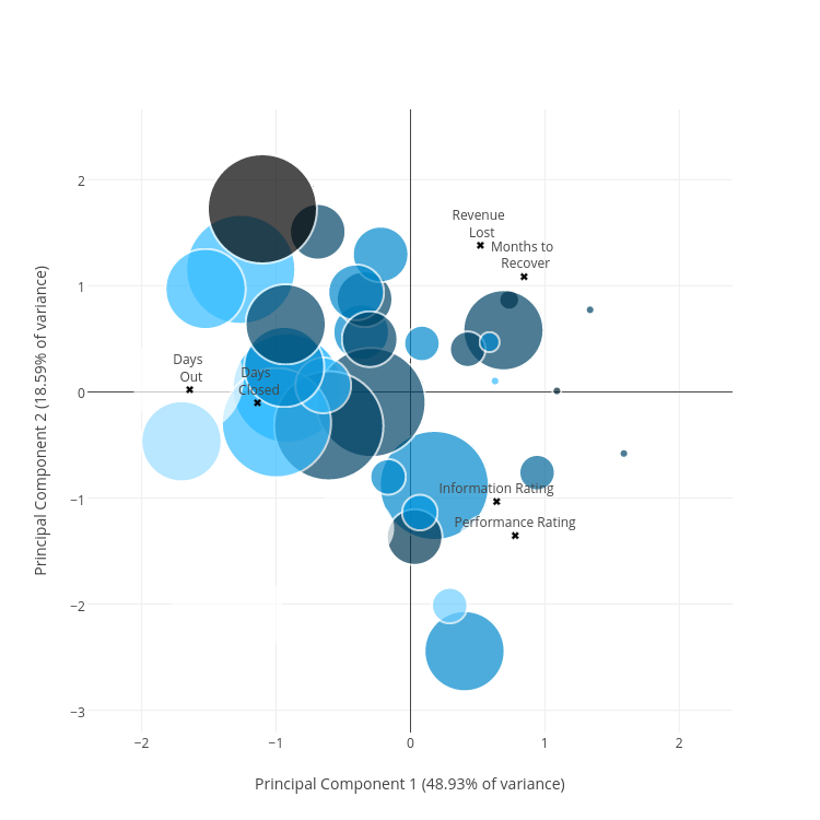 Principal Component 2 (18.59% of variance) vs Principal Component 1 (48.93% of variance) | scatter chart made by Christopherp | plotly