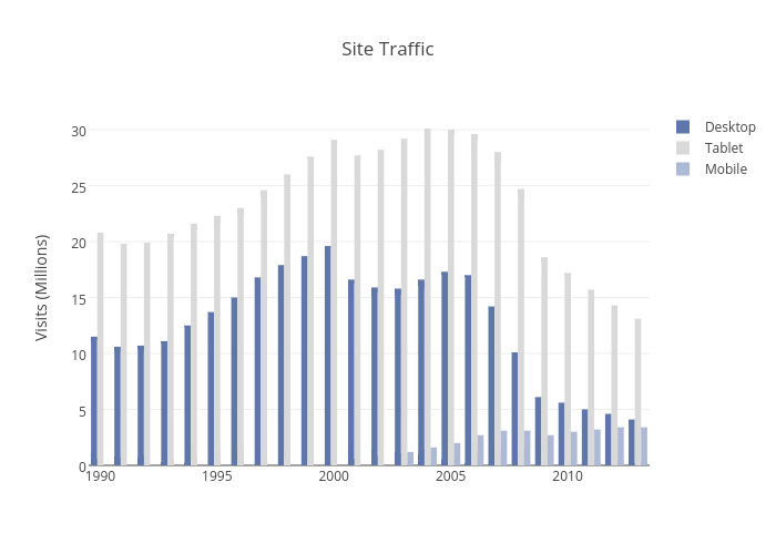 Site Traffic | bar chart made by Christopherp | plotly