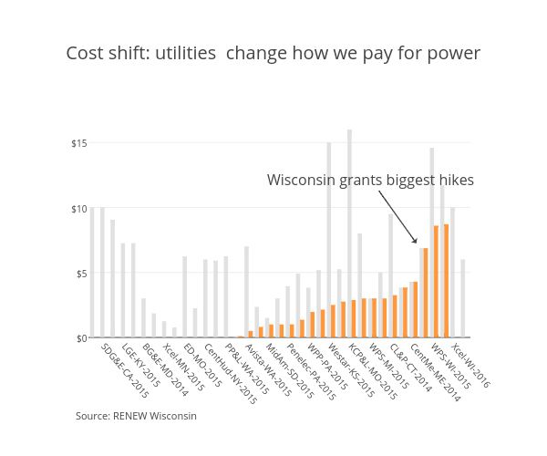 Cost shift: utilities change how we pay for power | bar chart made by Chubbuch | plotly