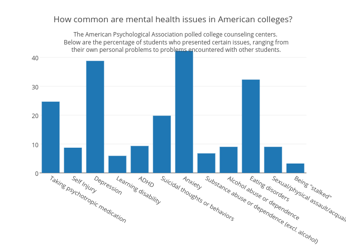 Mental Health Problems For College >> How Common Are Mental Health Issues In American Colleges Bar