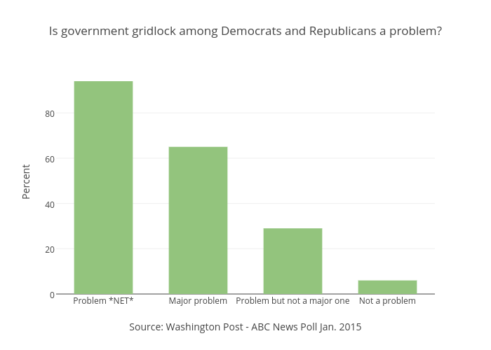 Is government gridlock among Democrats and Republicans a problem?