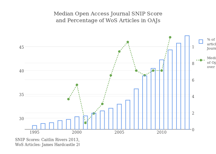 Median Open Access Journal SNIP Score<br>and Percentage of WoS Articles in OAJs
