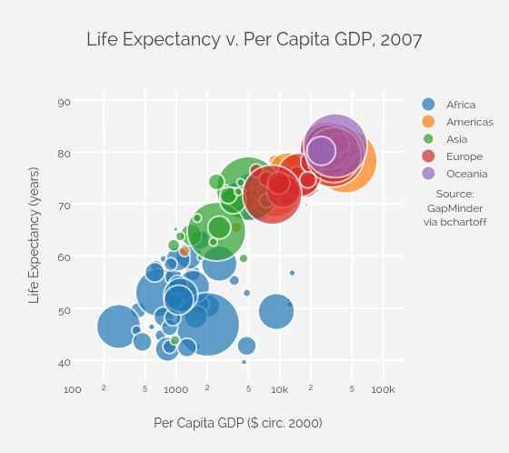 Life Expectancy v. Per Capita GDP, 2007