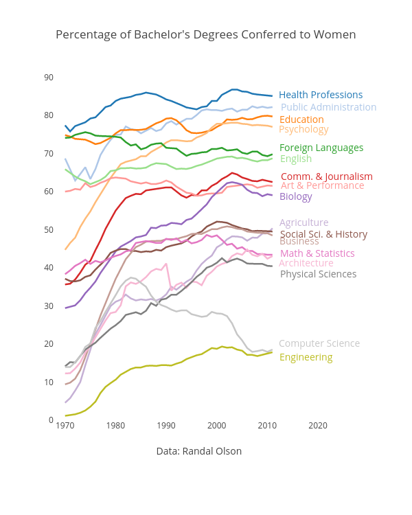 Percentage of Bachelor's Degrees Conferred to Women | line chart made by Cimar | plotly