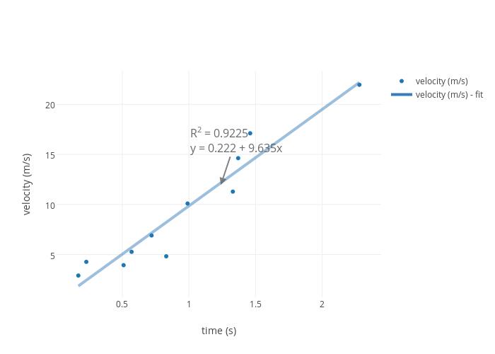 Motion Graph Worksheets Worksheets for Education – Motion Graphs Worksheet