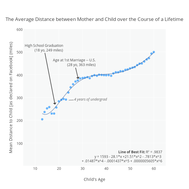 The Average Distance between Mother and Child over the Course of a Lifetime | scatter chart made by Cimar | plotly