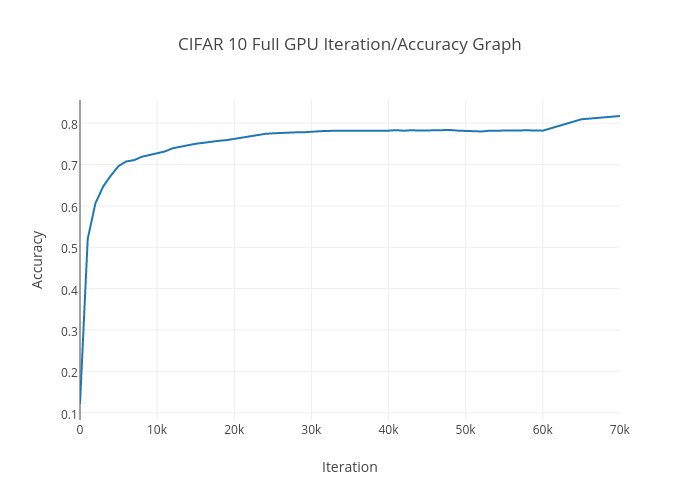 CIFAR 10 Full GPU Iteration/Accuracy Graph | line chart made by