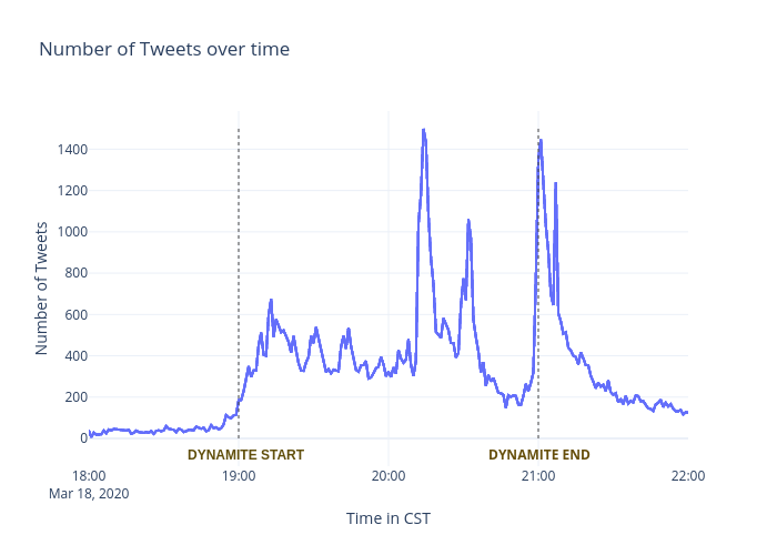 Number of Tweets over time | line chart made by Cinhui | plotly