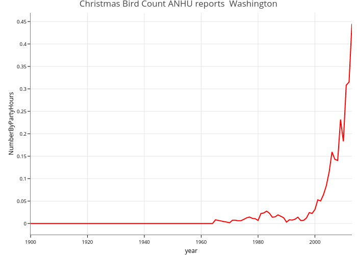 Christmas Bird Count ANHU reports  Washington | line chart made by Cjbattey | plotly