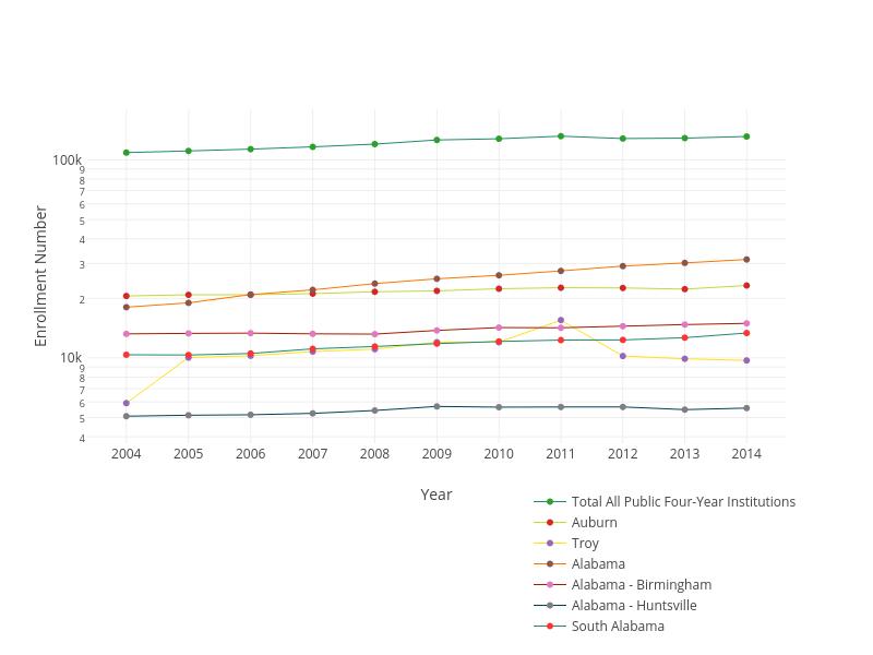 Enrollment Number vs Year