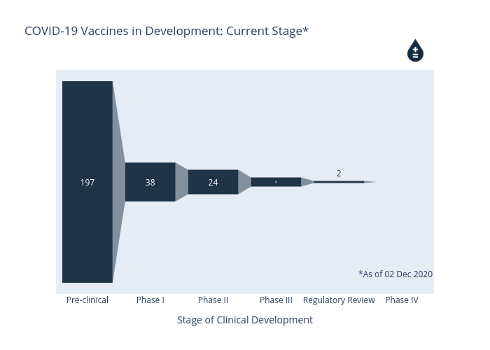 COVID-19 Vaccines in Development: Current Stage* | funnel made by Cjmcguicken1 | plotly
