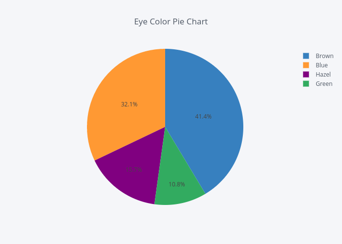 Eye Color Pie Chart | pie made by Claycronlund | plotly