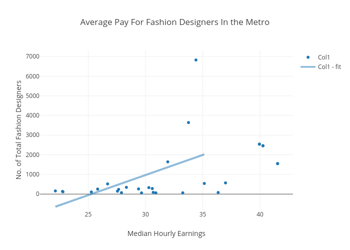 Average Salary Of A Fashion Designer