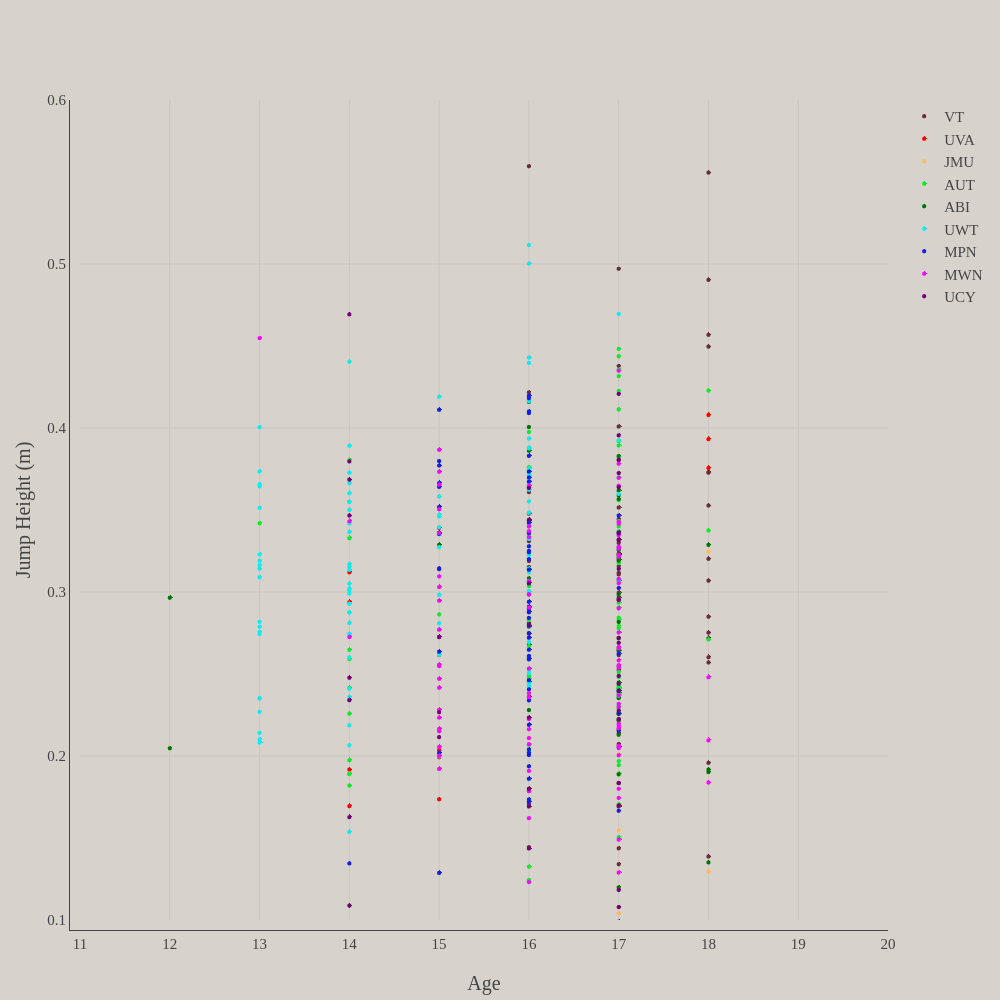 Jump Height (m) vs Age | scatter chart made by Cnh4ph | plotly