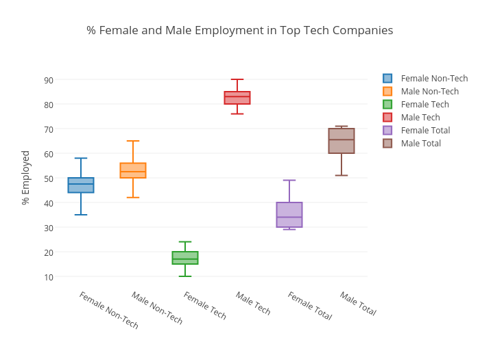 % Female and Male Employment in Top Tech Companies | box plot made by Coats.emily | plotly