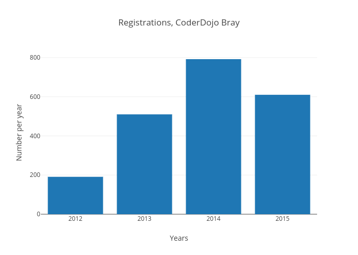 Registrations, CoderDojo Bray | bar chart made by Coderdojobray | plotly