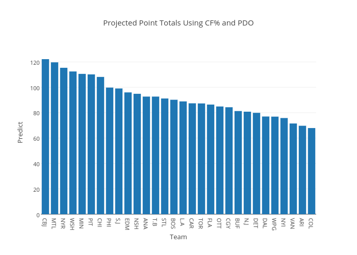 Projected Point Totals Using CF% and PDO | bar chart made by Codyreiff | plotly