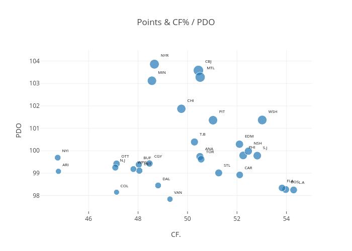 Points & CF% / PDO |  made by Codyreiff | plotly