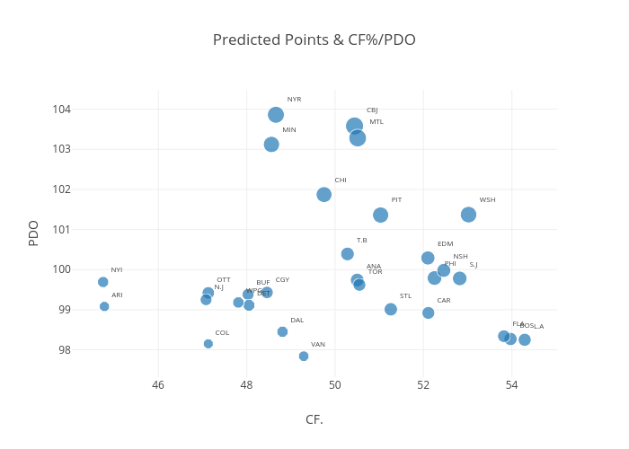 Predicted Points & CF%/PDO |  made by Codyreiff | plotly