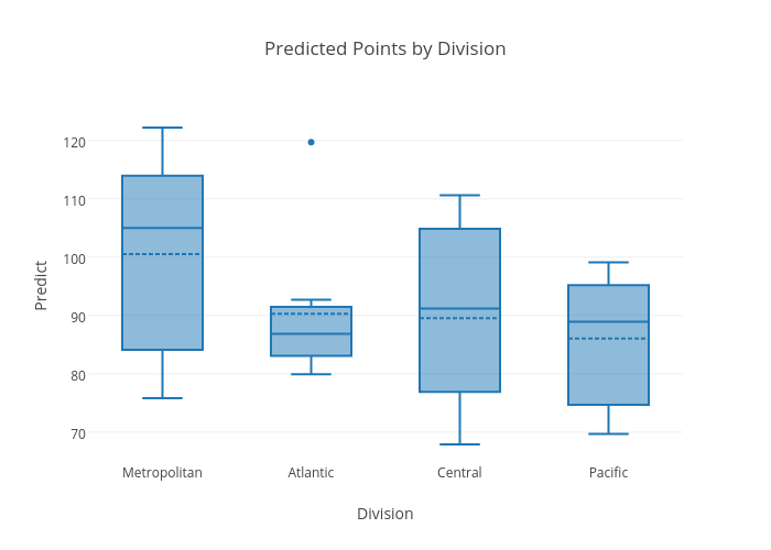 Predicted Points by Division | box plot made by Codyreiff | plotly