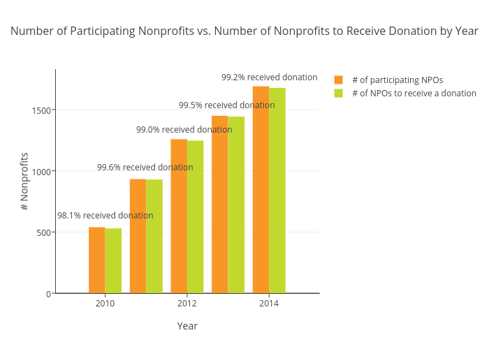 Number of Participating Nonprofits vs. Number of Nonprofits to Receive Donation by Year | bar chart made by Cogives | plotly