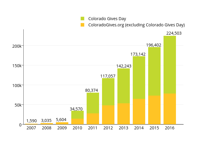 ColoradoGives.org (excluding Colorado Gives Day) vs Colorado Gives Day   stacked bar chart made by Cogives   plotly