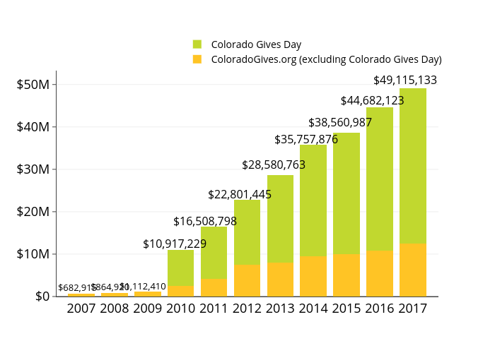 ColoradoGives.org (excluding Colorado Gives Day) vs Colorado Gives Day | stacked bar chart made by Cogives | plotly