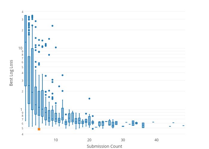 Best Log Loss vs Submission Count | box plot made by Collierab | plotly