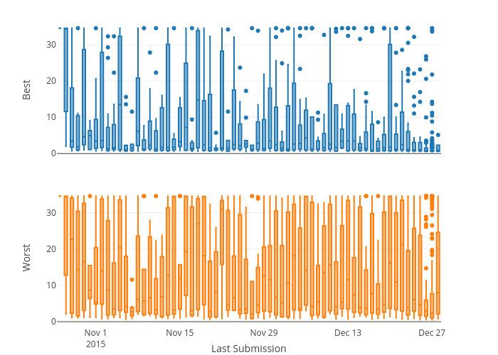 box plot made by Collierab | plotly