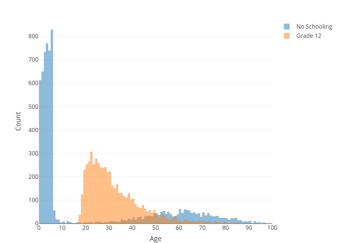 Count vs Age | histogram made by Collierab | plotly