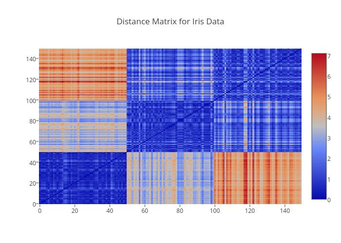 Distance Matrix for Iris Data