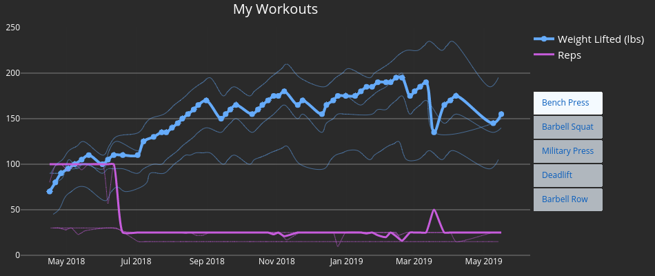 My Workouts | line chart made by Conditg | plotly