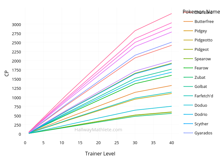 CP vs Trainer Level   line chart made by Connorj   plotly