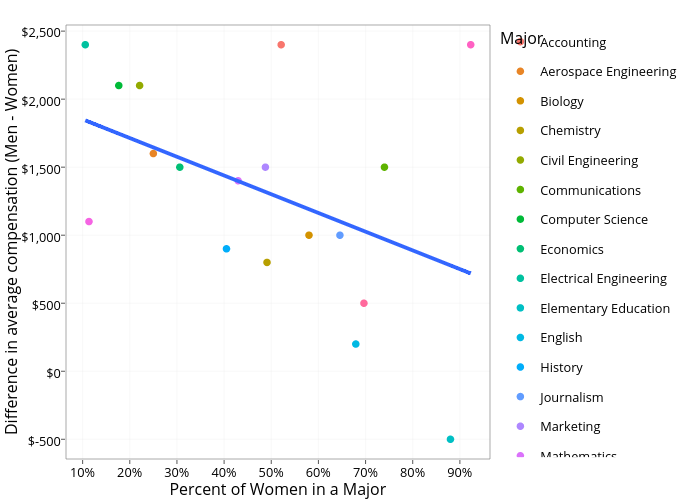 Difference in average compensation (Men - Women) vs Percent of Women in a Major   scatter chart made by Connorj   plotly