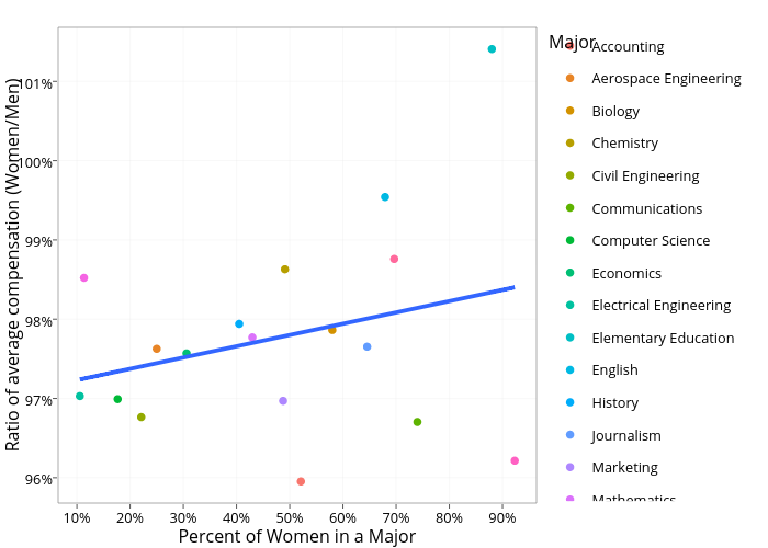 Ratio of average compensation (Women/Men) vs Percent of Women in a Major   scatter chart made by Connorj   plotly