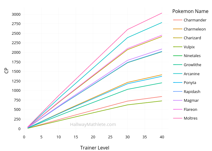 CP vs Trainer Level | line chart made by Connorj | plotly