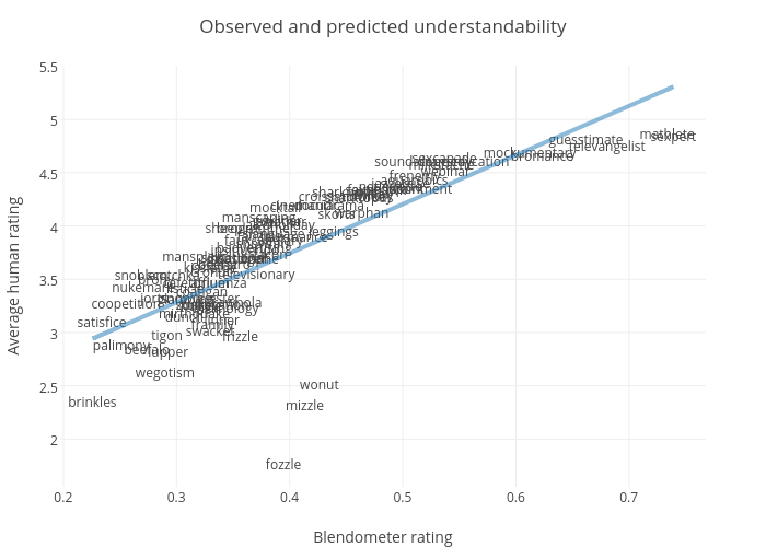 Observed and predicted understandability |  made by Constantine.lignos | plotly