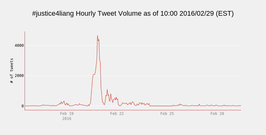 #justice4liang Hourly Tweet Volume as of 10:00 2016/02/29 (EST) | line chart made by Cosmopolitanvan | plotly