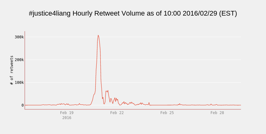 #justice4liang Hourly Retweet Volume as of 10:00 2016/02/29 (EST) | line chart made by Cosmopolitanvan | plotly