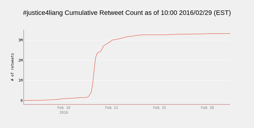 #justice4liang Cumulative Retweet Count as of 10:00 2016/02/29 (EST)   line chart made by Cosmopolitanvan   plotly