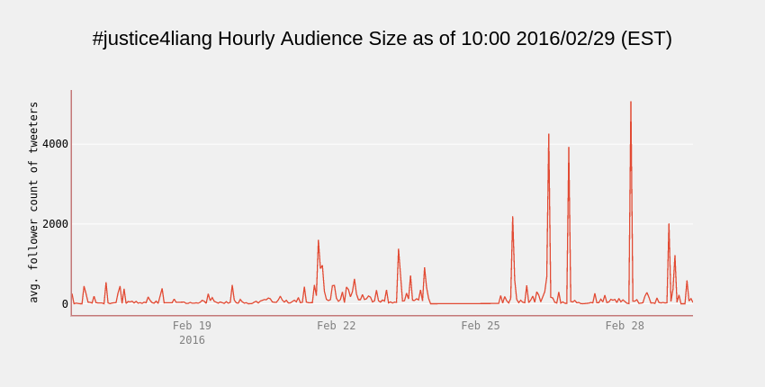 #justice4liang Hourly Audience Size as of 10:00 2016/02/29 (EST) | line chart made by Cosmopolitanvan | plotly
