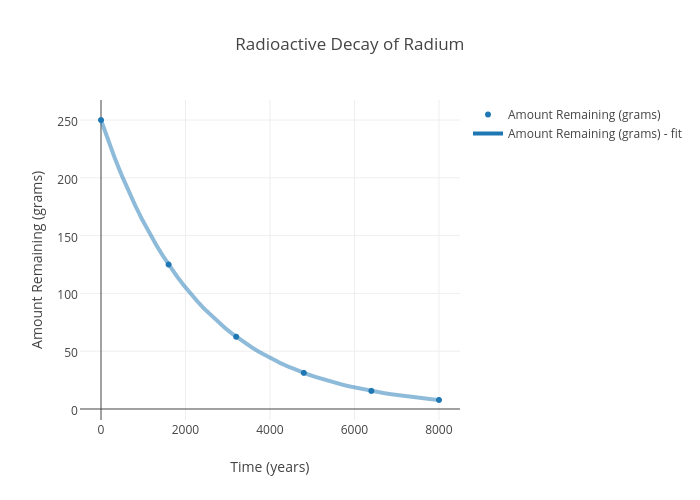 Radioactive Decay Of Radium Scatter Chart Made By Cprice Plotly