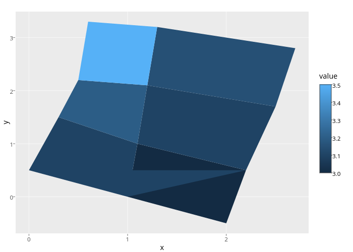 y vs x   filled line chart made by Cpsievert   plotly