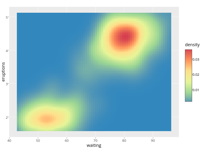 eruptions vs waiting | heatmap made by Cpsievert | plotly