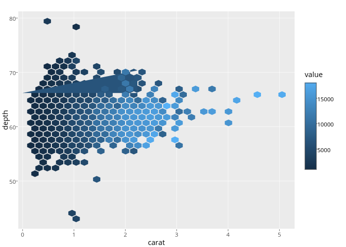 depth vs carat | filled line chart made by Cpsievert | plotly