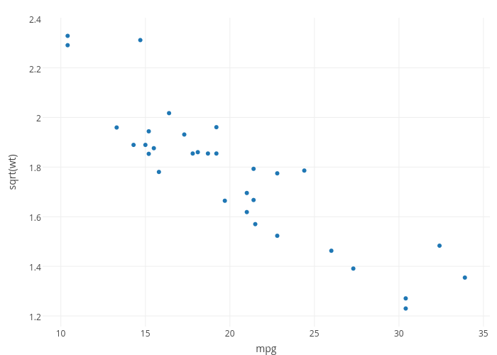 sqrt(wt) vs mpg | scatter chart made by Cpsievert | plotly