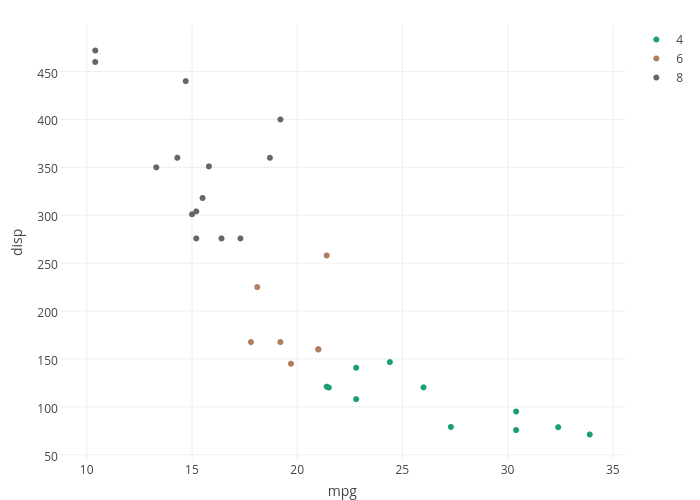 disp vs mpg | scatter chart made by Cpsievert | plotly