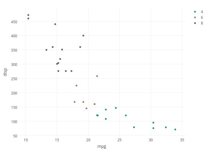 disp vs mpg   scatter chart made by Cpsievert   plotly